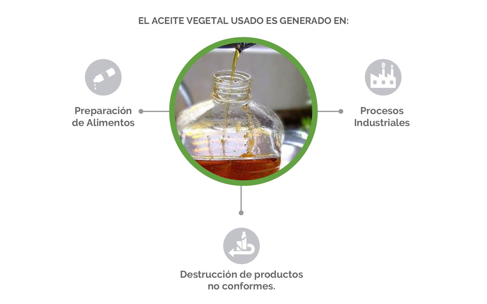 Aceite vegetal usado